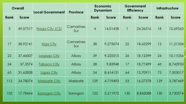 Competitiveness Ranking of the Cities in the Bicol Region