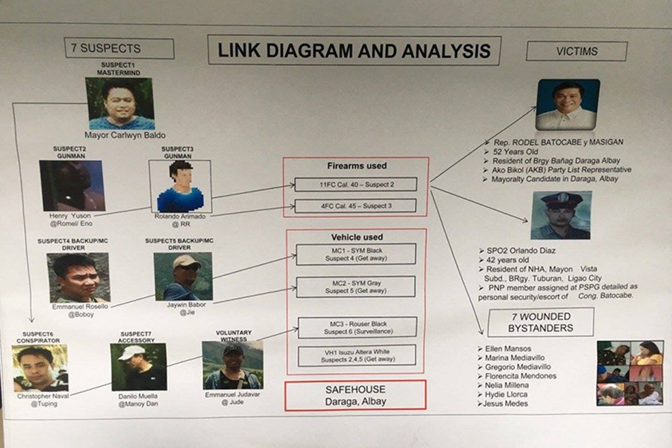 batocabe slay diagram
