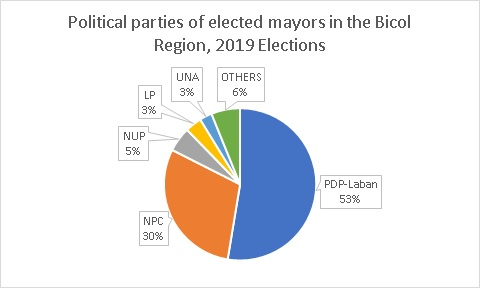 2019 Midterm Elections: A bane or boon for the Bicol Region? (Part1)