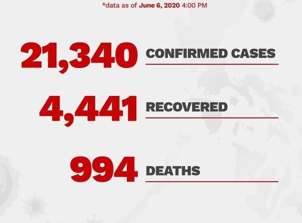 06 June Bicol Covid Update: Cases remain at77